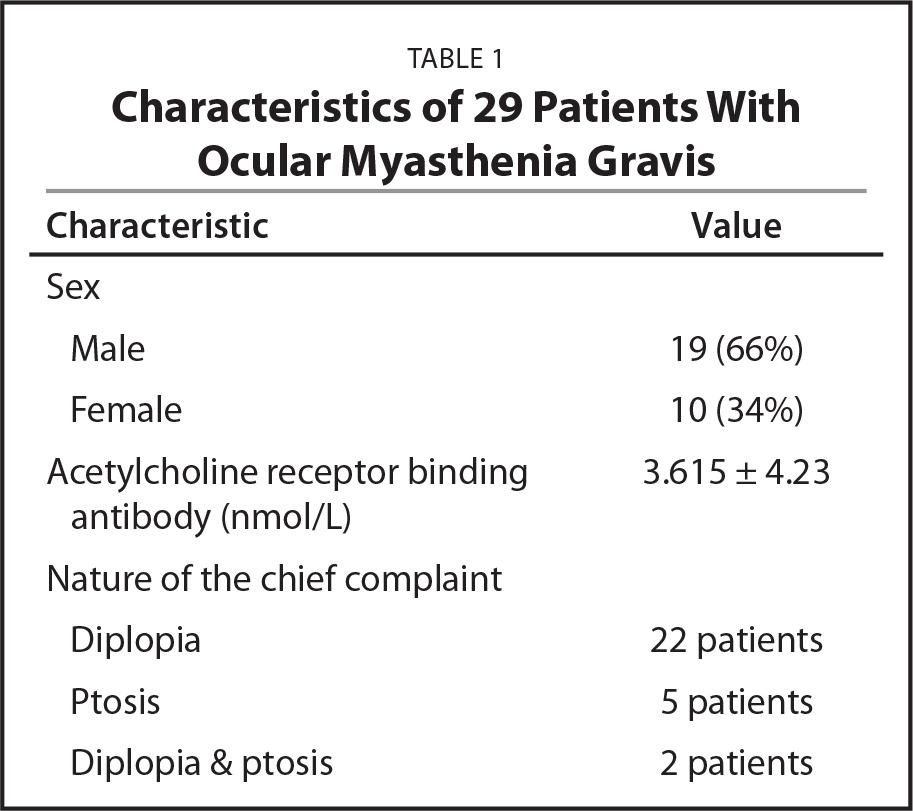 Characteristics of 29 Patients With Ocular Myasthenia Gravis