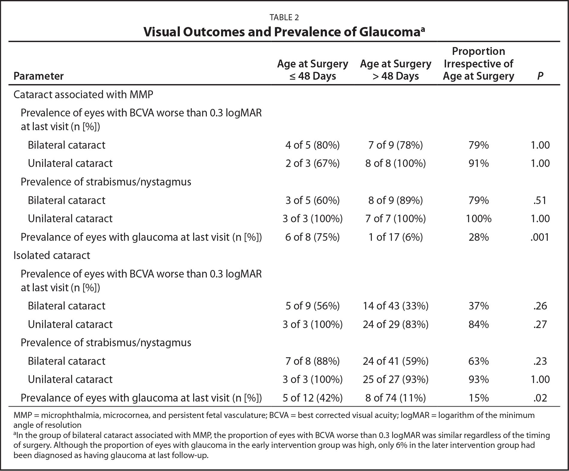 Visual Outcomes and Prevalence of Glaucomaa