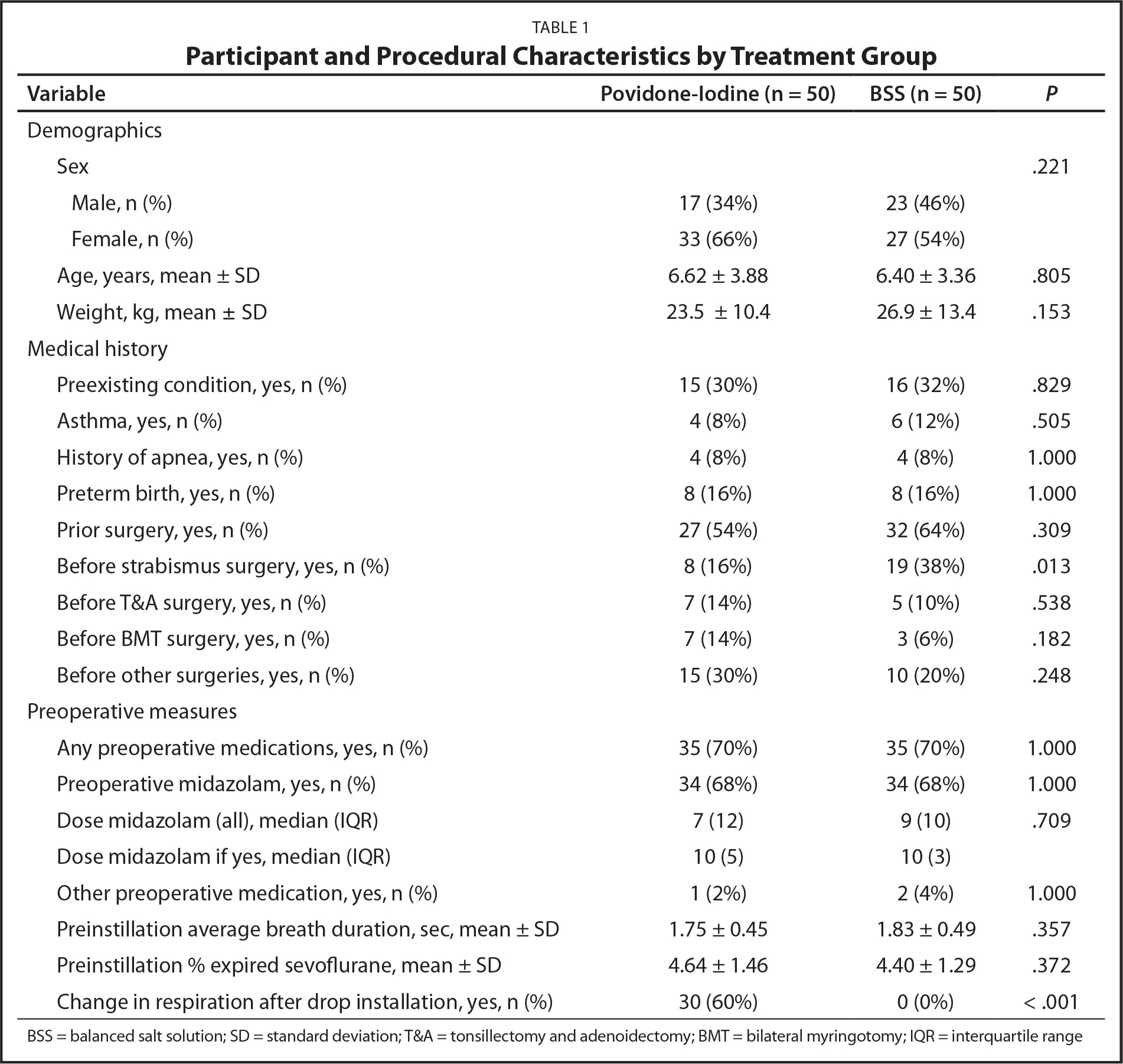 Participant and Procedural Characteristics by Treatment Group