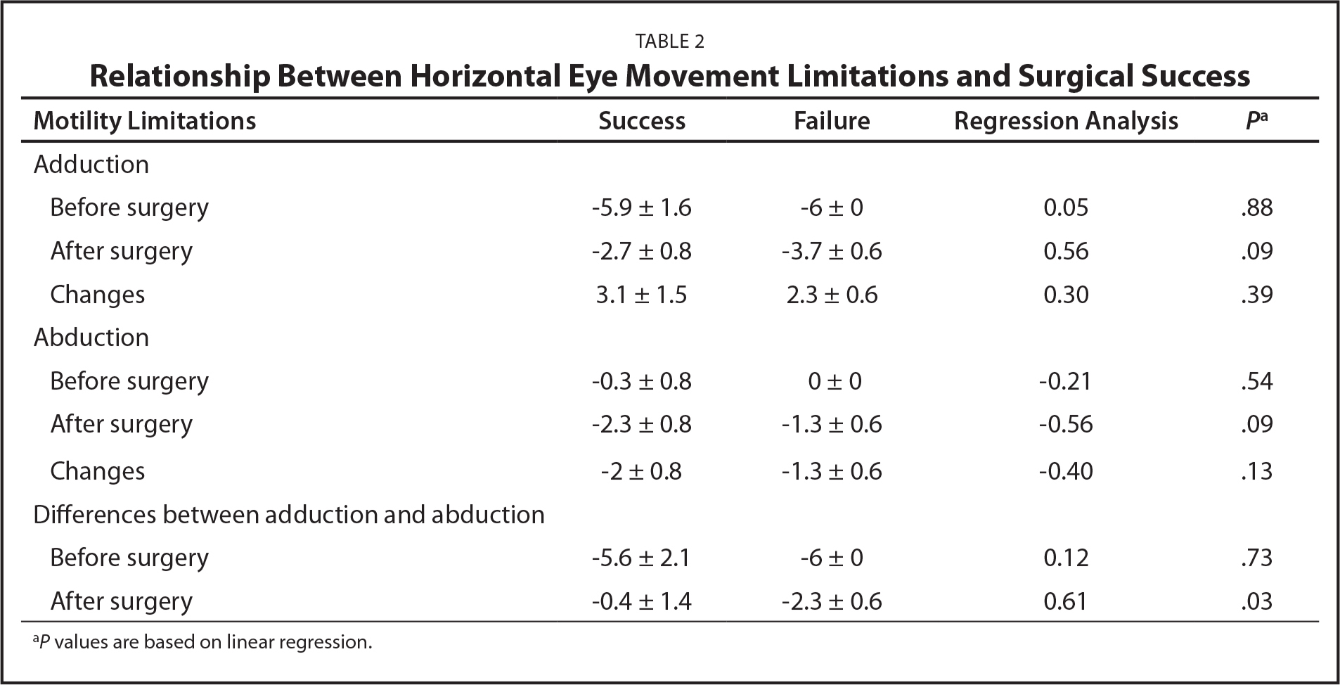 Relationship Between Horizontal Eye Movement Limitations and Surgical Success
