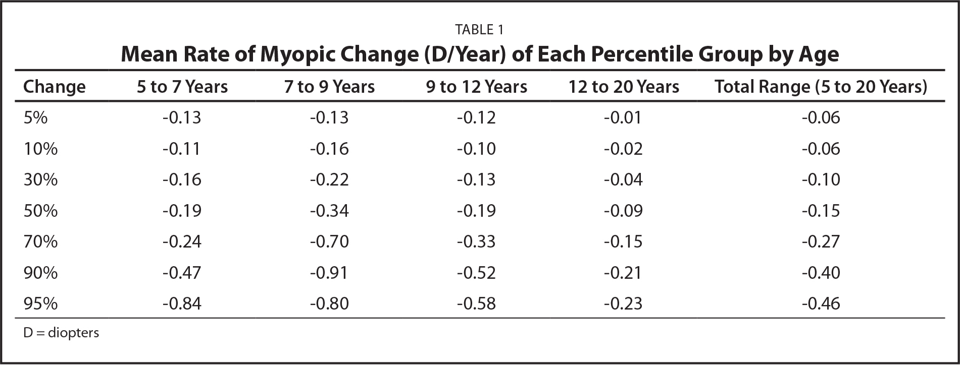 Mean Rate of Myopic Change (D/Year) of Each Percentile Group by Age