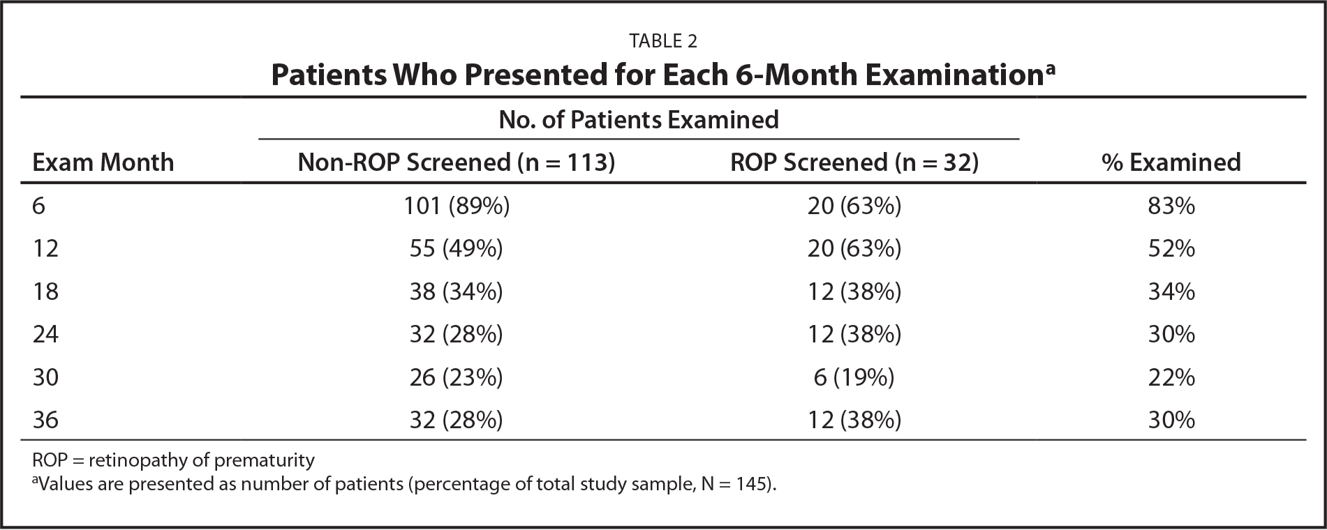 Patients Who Presented for Each 6-Month Examinationa