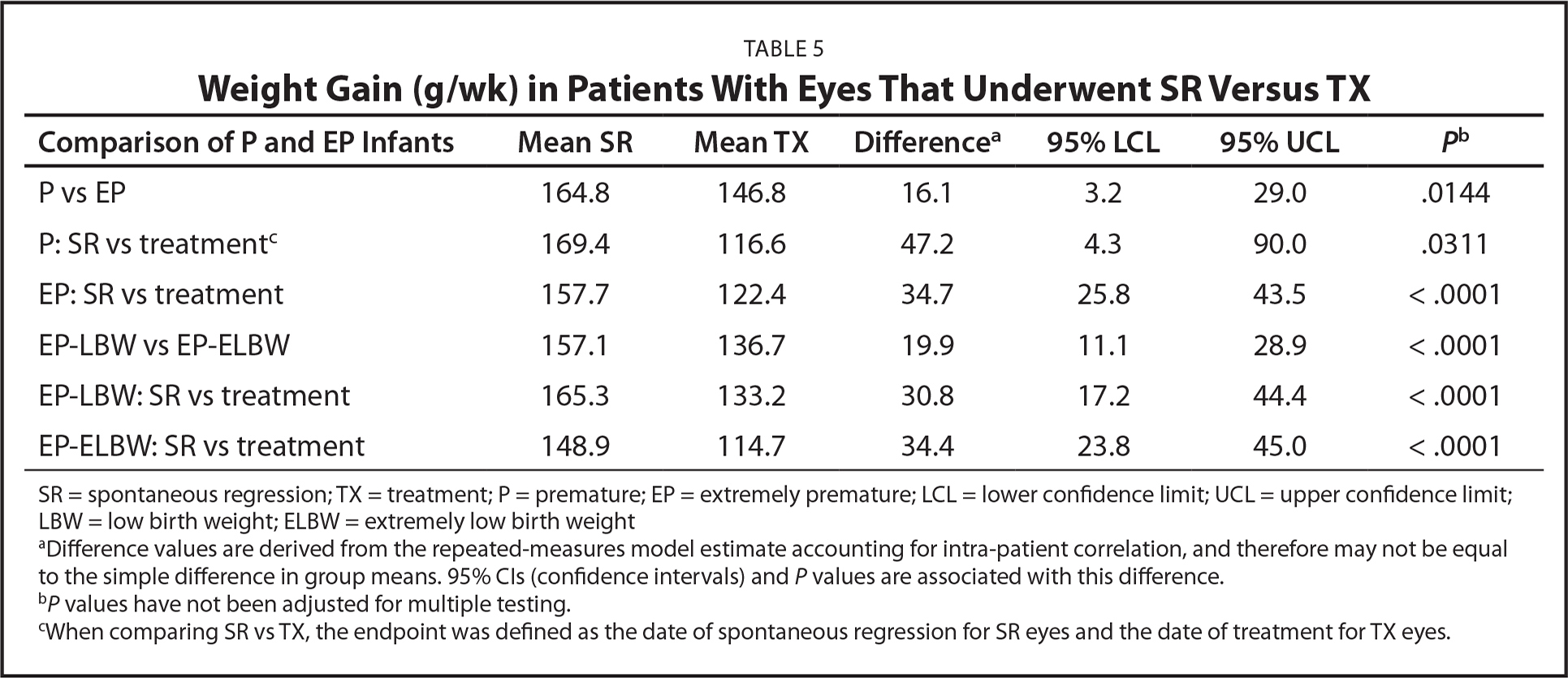 Weight Gain (g/wk) in Patients With Eyes That Underwent SR Versus TX