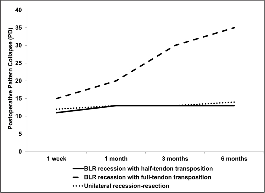 Line curve showing gradual pattern collapse in the full-tendon transposition group over 6 months of follow-up. Patients with half-tendon transposition and the unilateral recession-resection group showed early and persistent pattern collapse after surgery. PD = prism diopters; BLR = bilateral lateral rectus muscle