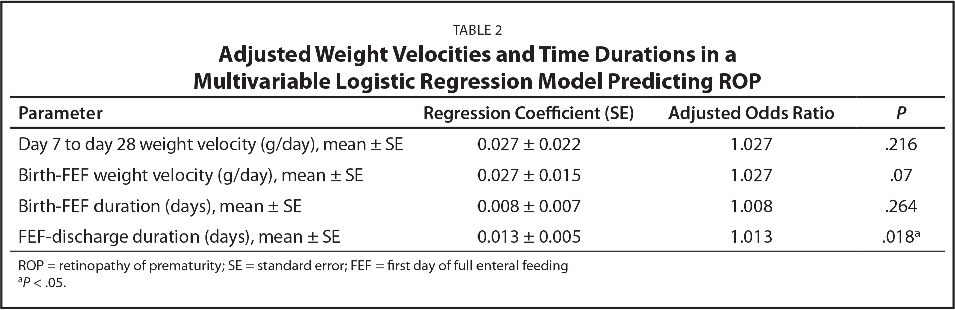 Adjusted Weight Velocities and Time Durations in a Multivariable Logistic Regression Model Predicting ROP