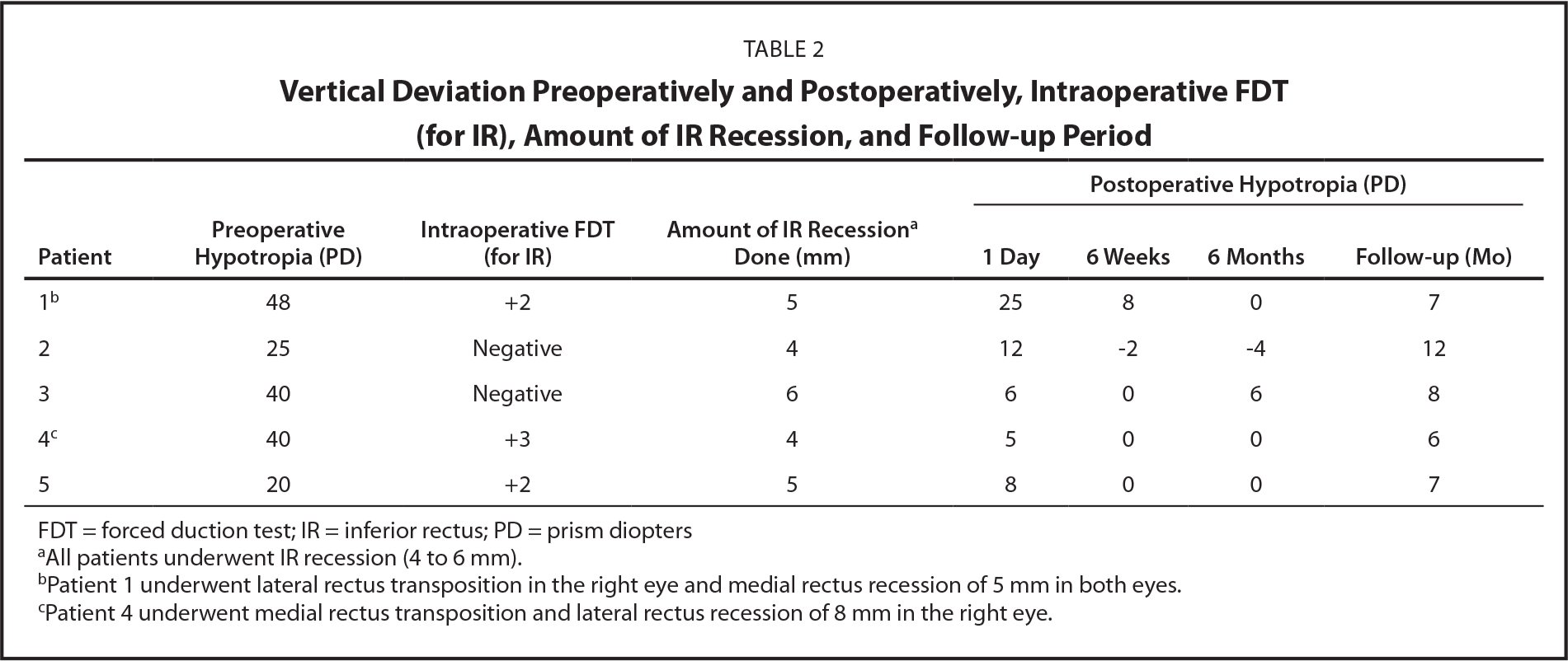 Vertical Deviation Preoperatively and Postoperatively, Intraoperative FDT (for IR), Amount of IR Recession, and Follow-up Period
