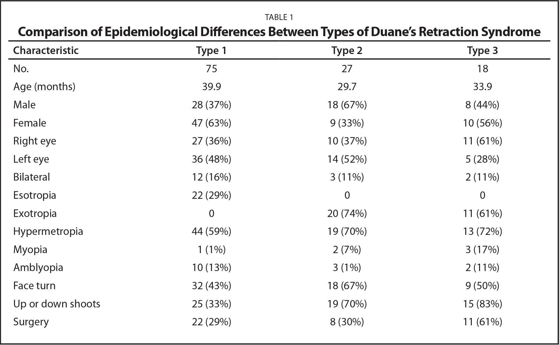 Comparison of Epidemiological Differences Between Types of Duane's Retraction Syndrome