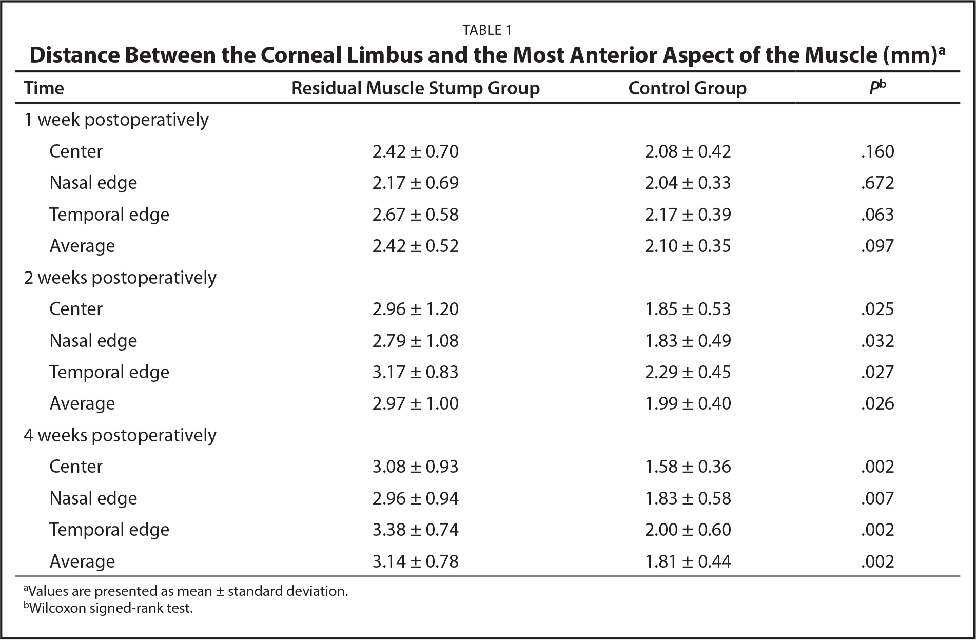 Distance Between the Corneal Limbus and the Most Anterior Aspect of the Muscle (mm)a