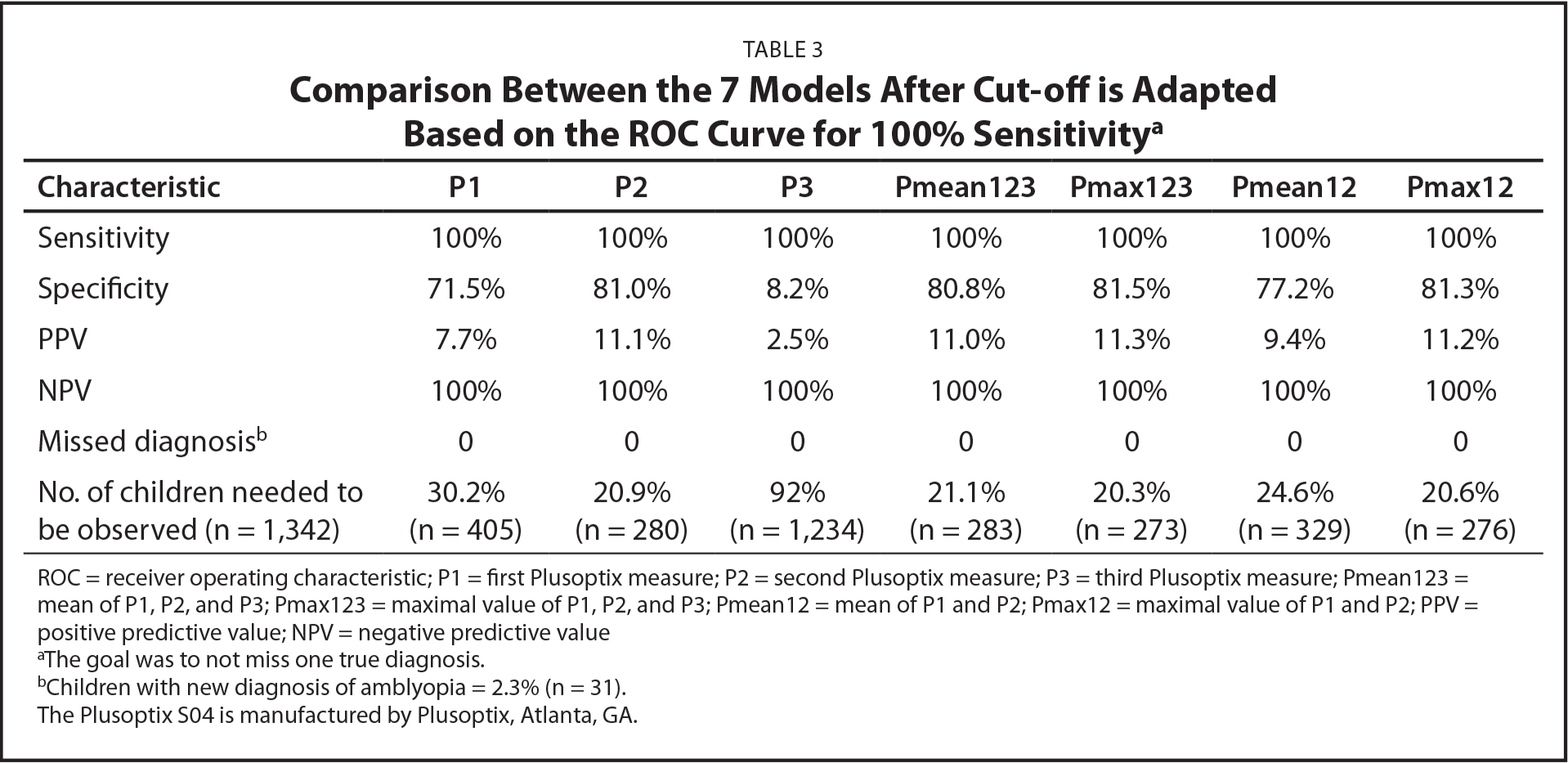 Comparison Between the 7 Models After Cut-off is Adapted Based on the ROC Curve for 100% Sensitivitya