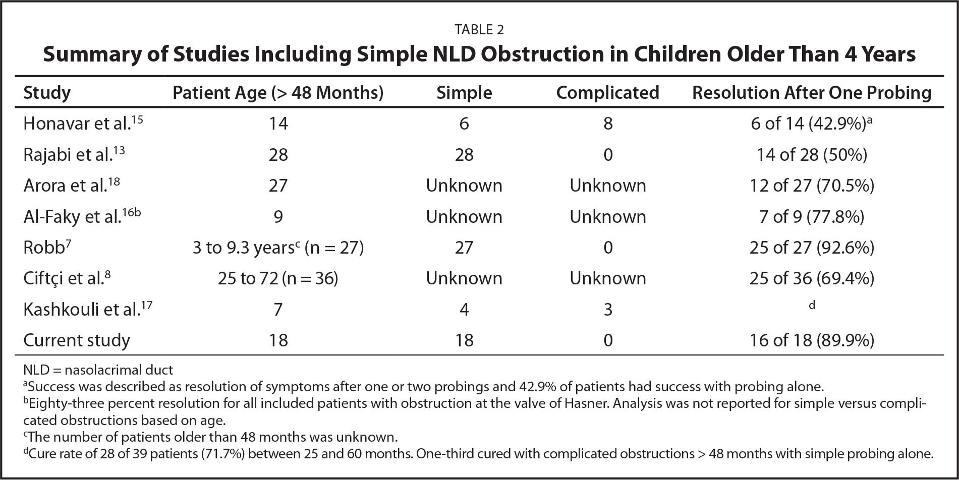 Summary of Studies Including Simple NLD Obstruction in Children Older Than 4 Years