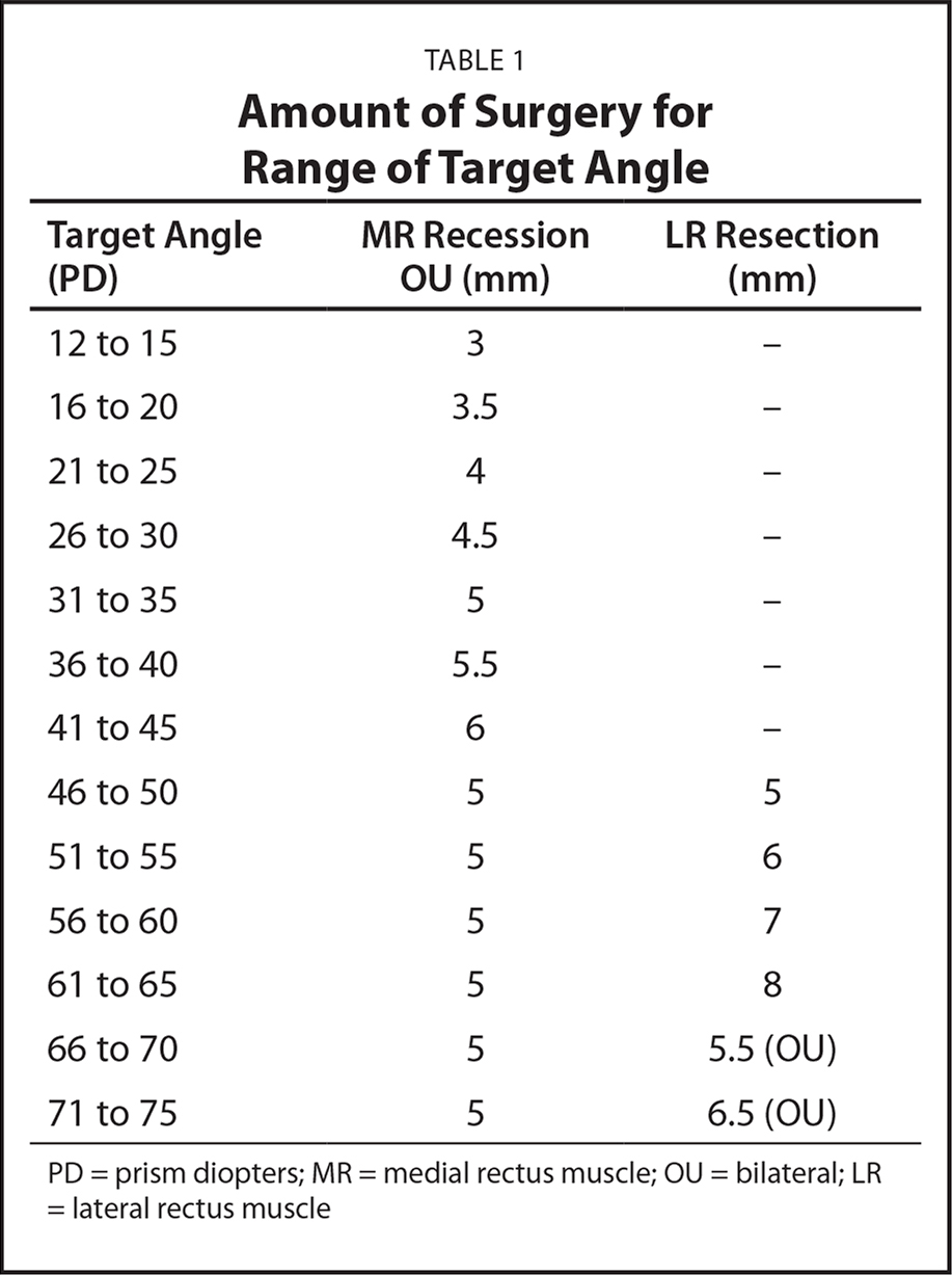 Amount of Surgery for Range of Target Angle