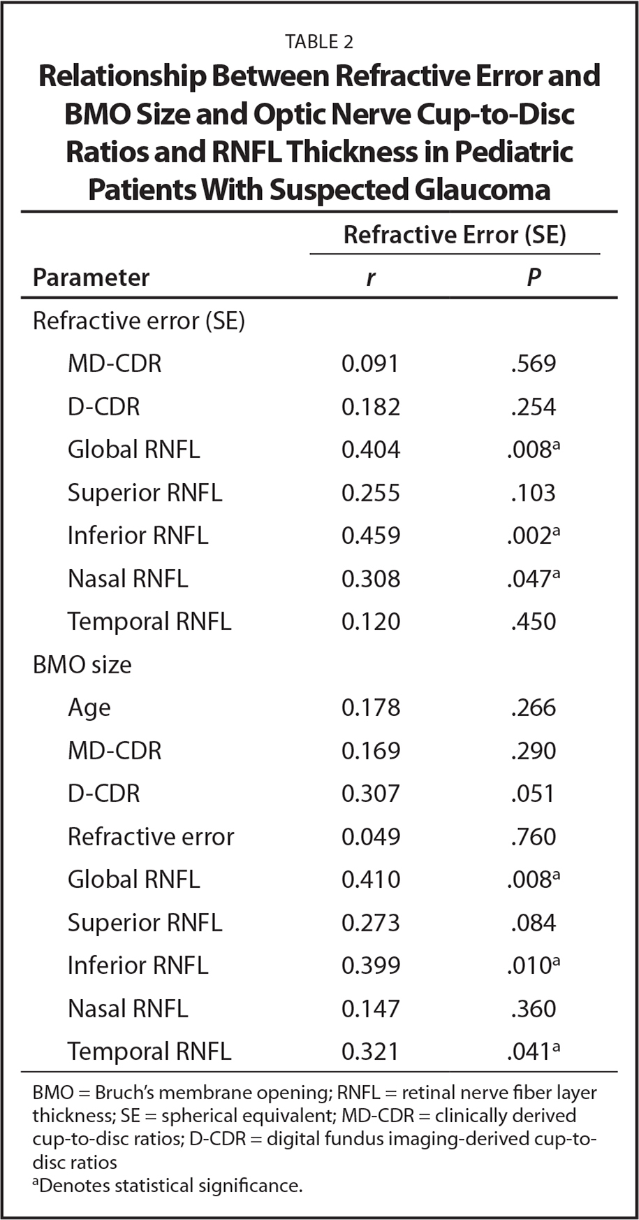 Relationship Between Refractive Error and BMO Size and Optic Nerve Cup-to-Disc Ratios and RNFL Thickness in Pediatric Patients With Suspected Glaucoma