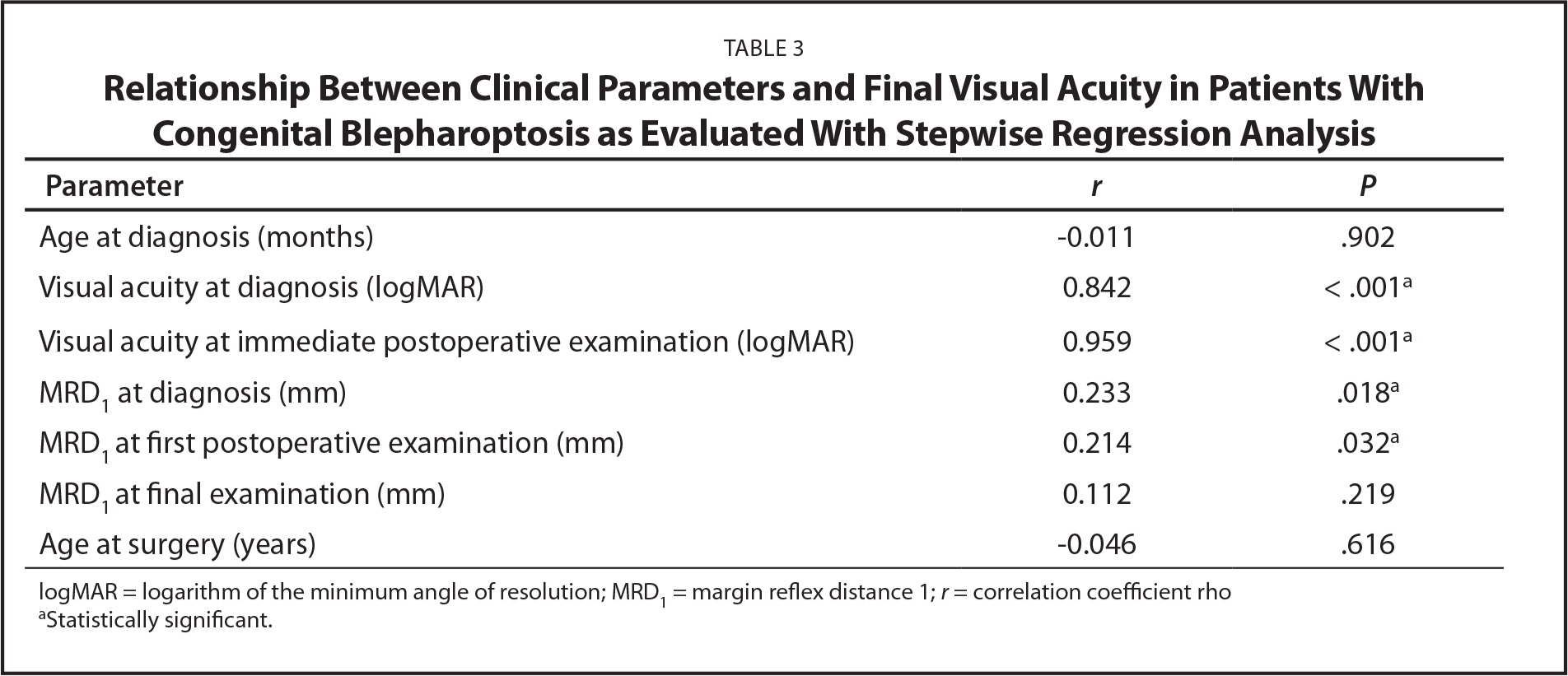 Relationship Between Clinical Parameters and Final Visual Acuity in Patients With Congenital Blepharoptosis as Evaluated With Stepwise Regression Analysis