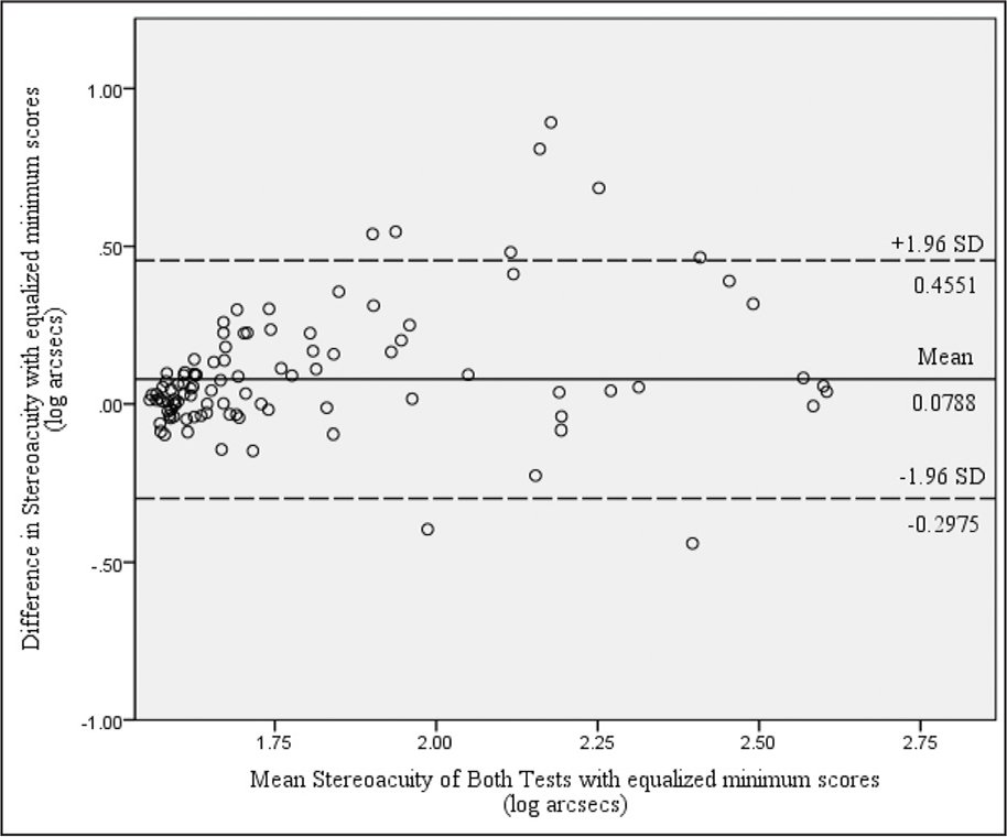 A Bland–Altman agreement plot of stereoacuity scores between the Randot Stereotest (Stereo Optical, Inc., Chicago, IL) and the Bernell Evaluation of Stereopsis Test (BEST) (Bernell Corporation, Mishawaka, IN) after equalizing minimum score results to 40 for both tests. The plot again illustrates significant proportional bias between the tests (t = 2.357, P = .013). SD = standard deviation
