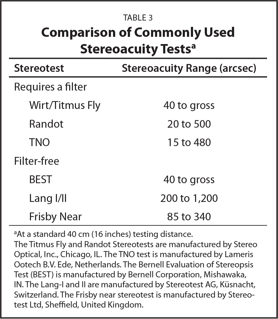 Comparison of Commonly Used Stereoacuity Testsa