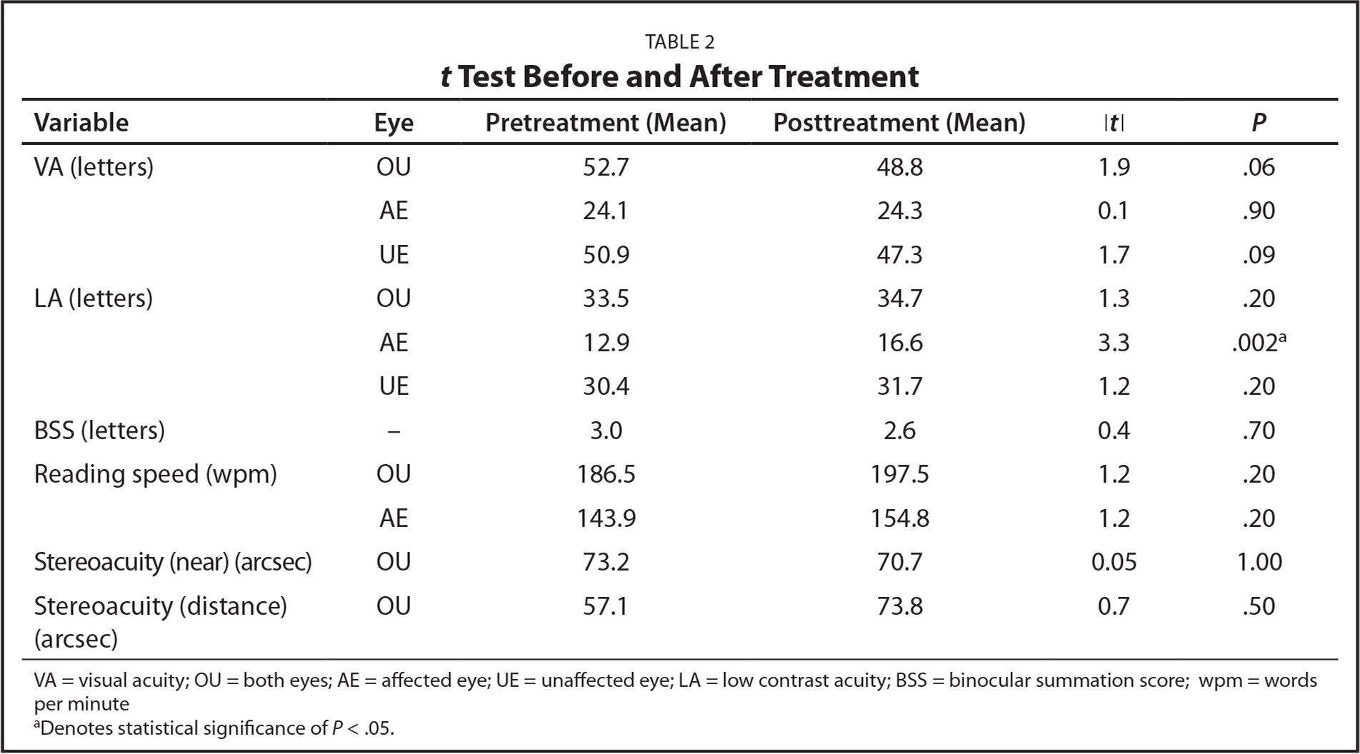 t Test Before and After Treatment