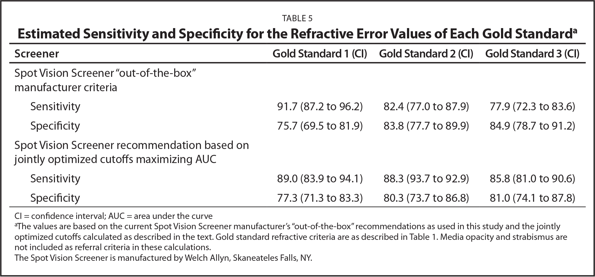Estimated Sensitivity and Specificity for the Refractive Error Values of Each Gold Standarda
