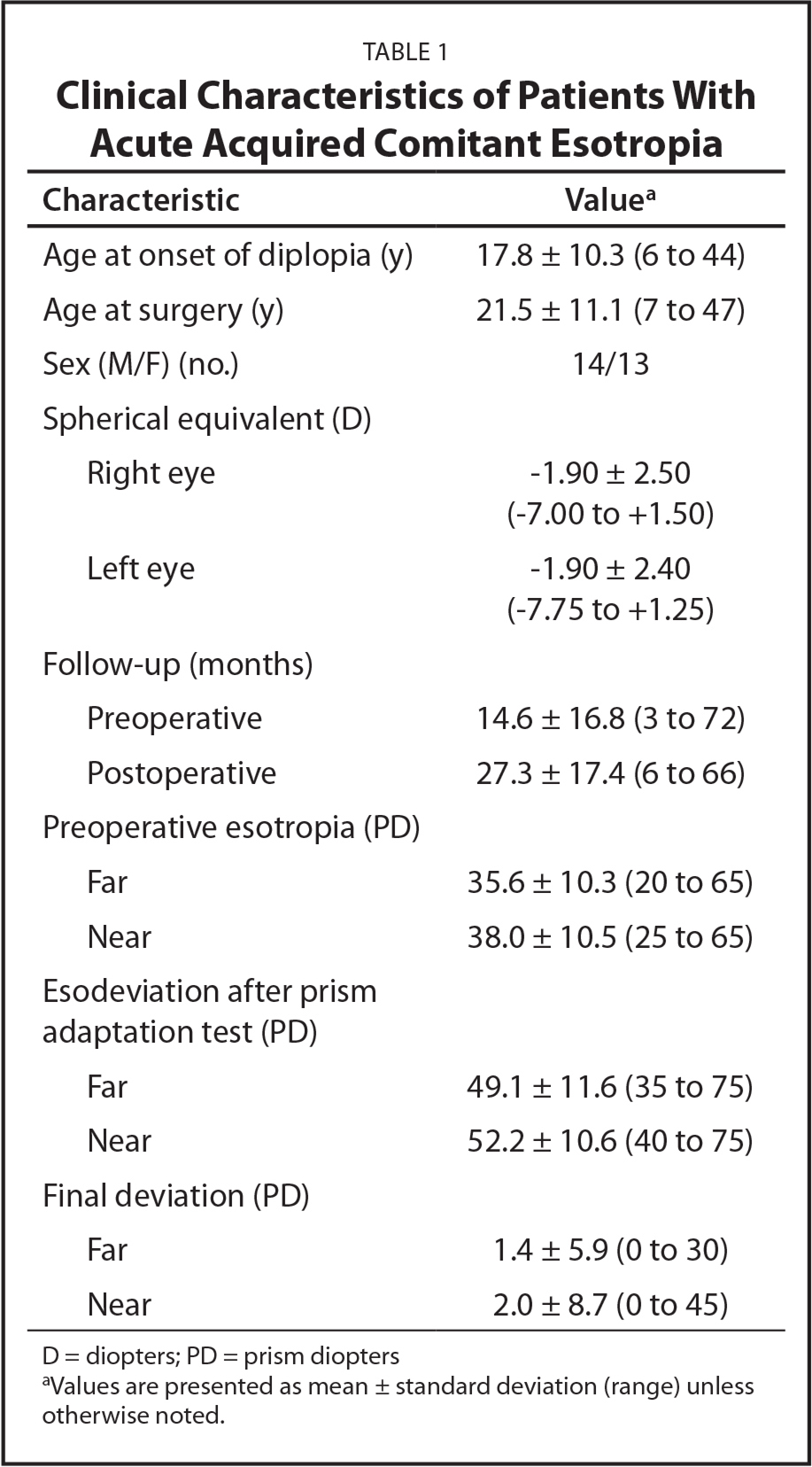 Clinical Characteristics of Patients With Acute Acquired Comitant Esotropia