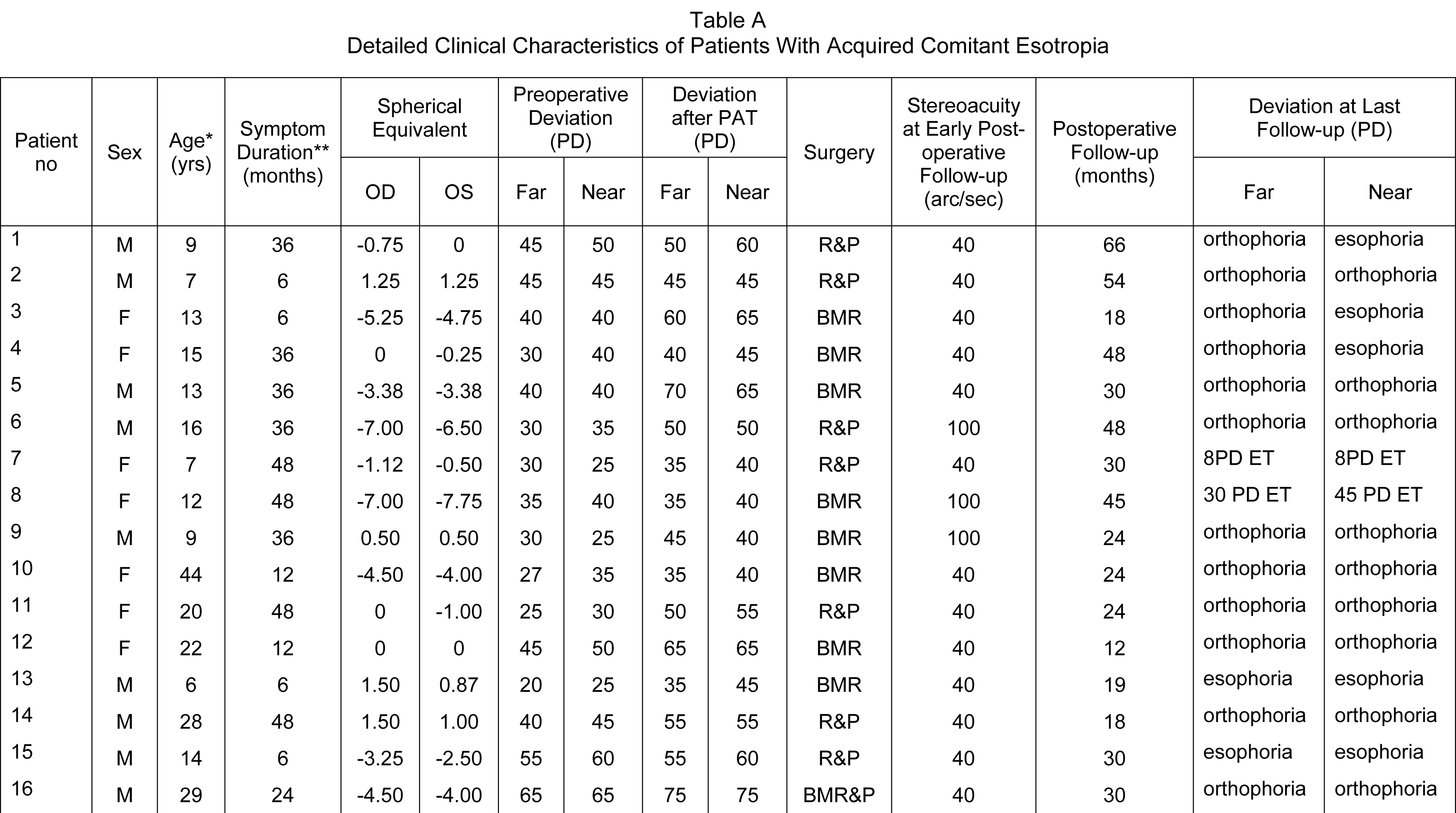 Detailed Clinical Characteristics of Patients With Acquired Comitant Esotropia