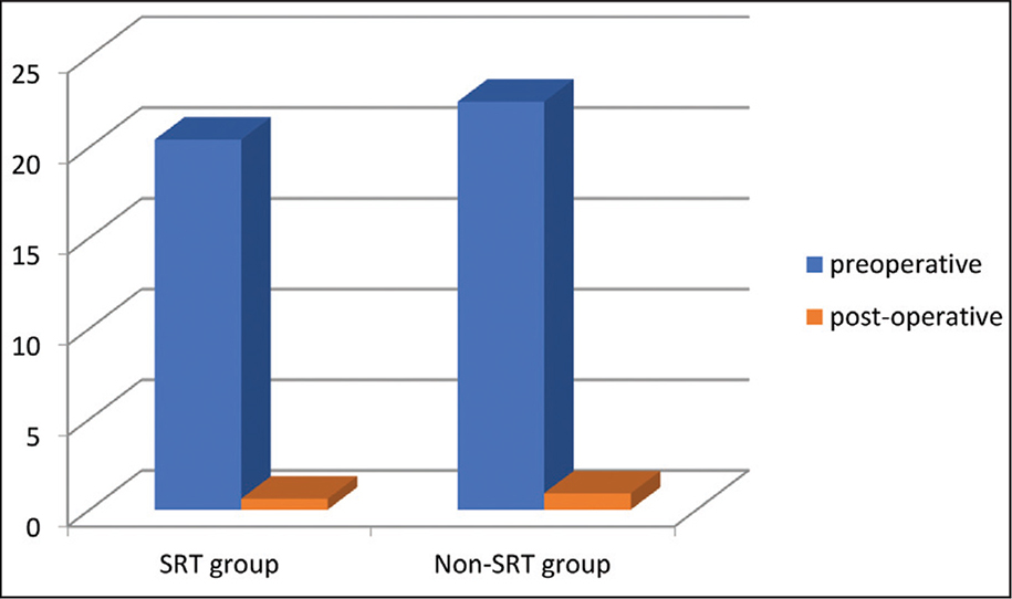 Preoperative and postoperative esotropia in the superior rectus transposition (SRT) group and the non-SRT group.