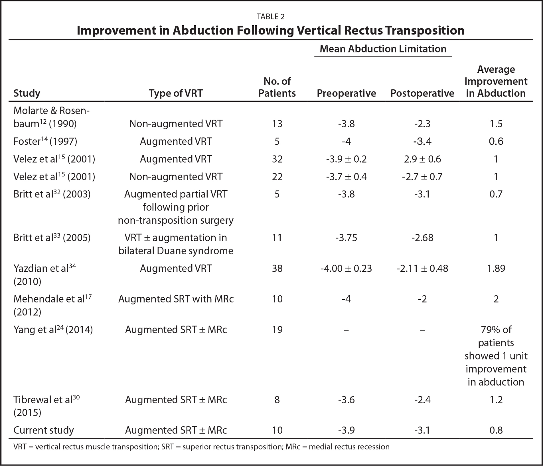 Improvement in Abduction Following Vertical Rectus Transposition