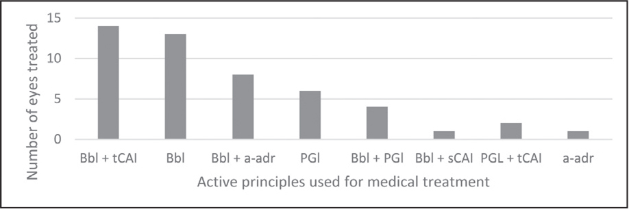 Bar chart representing the main hypotensive agents prescribed at diagnosis of glaucoma (number of eyes). Bbl = beta-blockers; tCAI = topical carbonic anhydrase inhibitors, a-adr = alpha-2 adrenergic agonists; PGl = prostaglandins and prostamides; sCAI = systemic carbonic anhydrase inhibitors