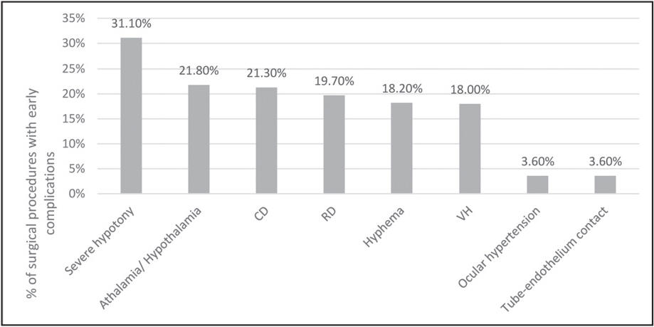 Bar graph representation of early postoperative complications observed (first 7 days after surgery). VH = vitreous hemorrhage; CD = choroidal detachment; RD = retinal detachment
