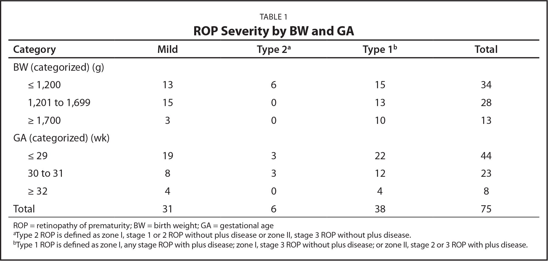 ROP Severity by BW and GA