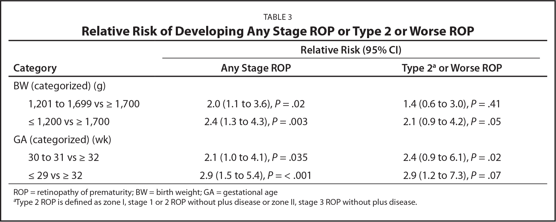 Relative Risk of Developing Any Stage ROP or Type 2 or Worse ROP