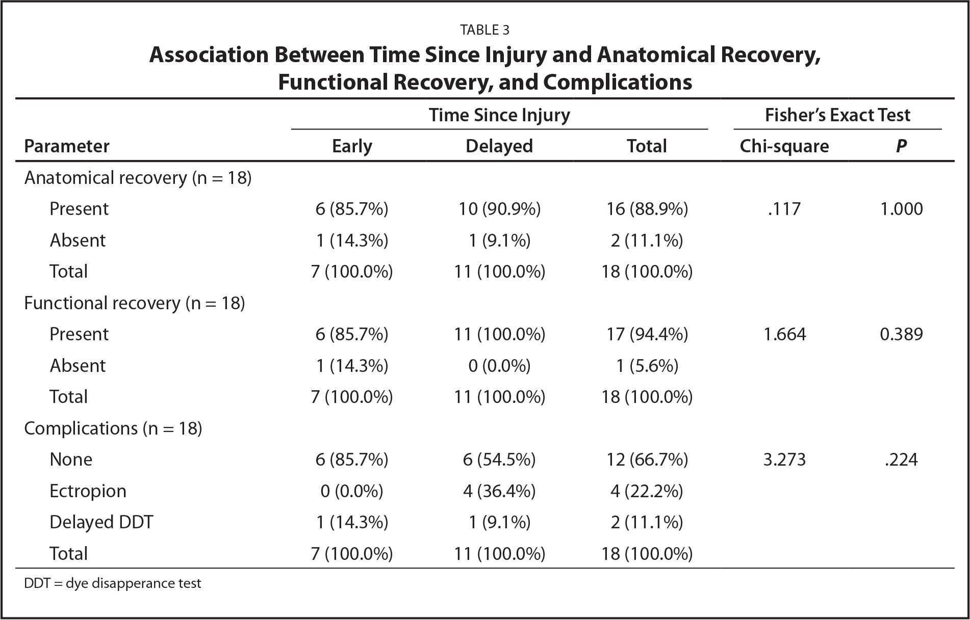 Association Between Time Since Injury and Anatomical Recovery, Functional Recovery, and Complications