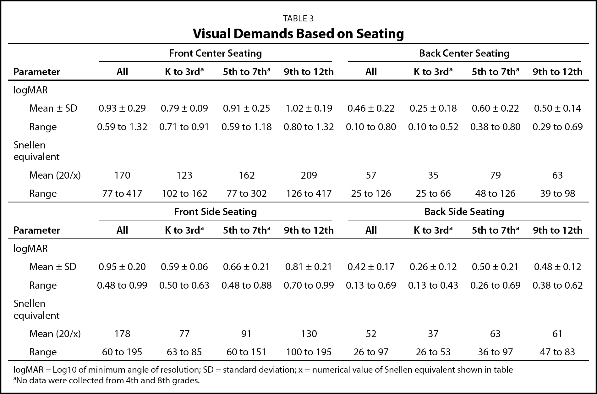 Visual Demands Based on Seating