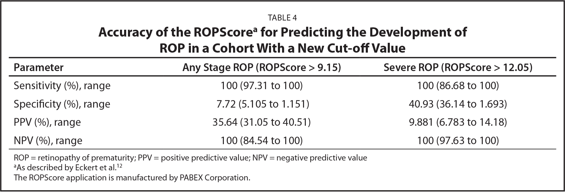 Accuracy of the ROPScorea for Predicting the Development of ROP in a Cohort With a New Cut-off Value