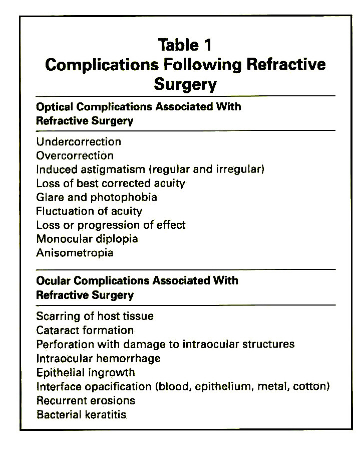 Table 1Complications Following Refractive Surgery