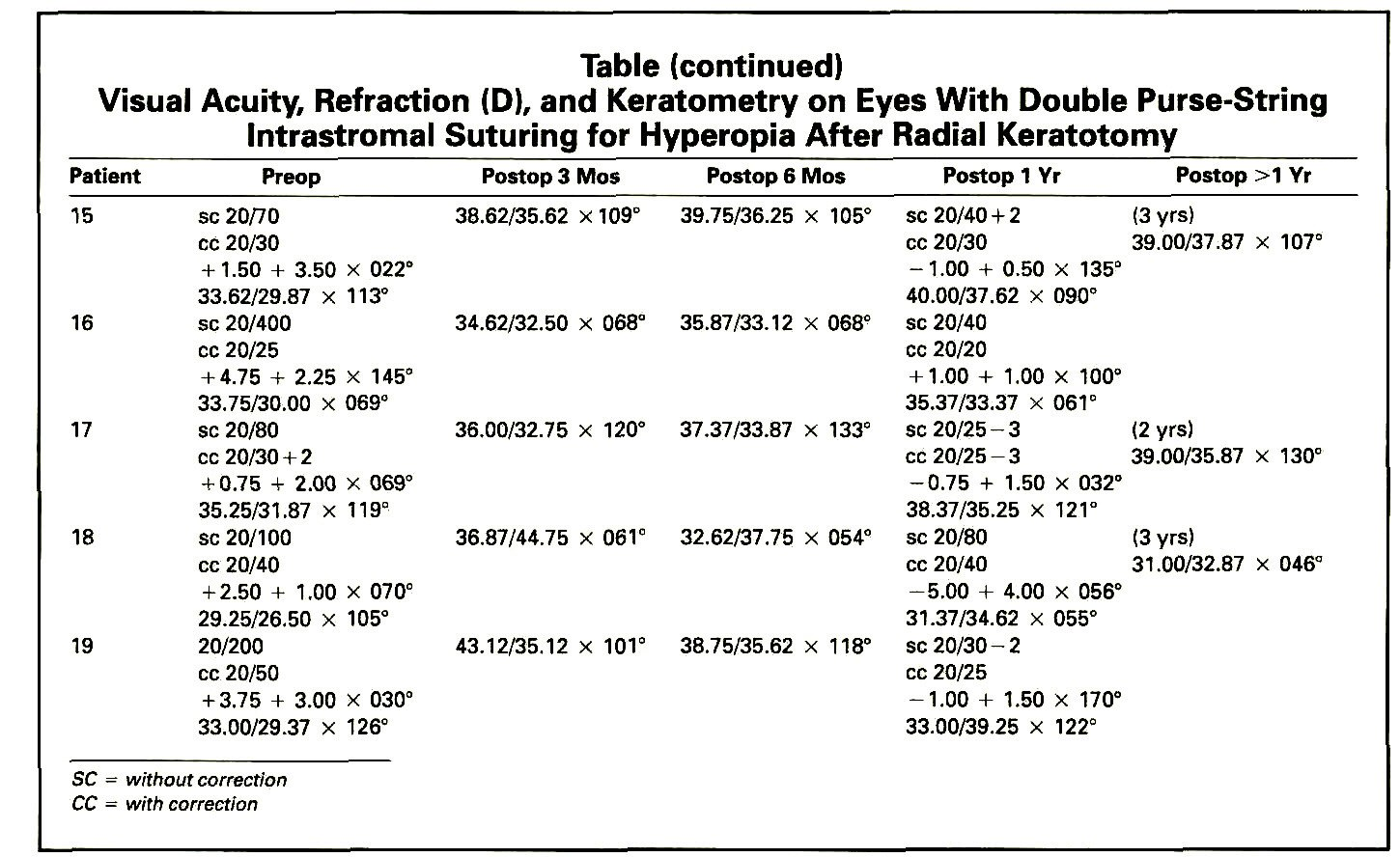 TableVisual Acuity, Refraction (D), and Keratometry on Eyes With Double Purse-String Intrastromal Suturing for Hyperopia After Radial Keratotomy