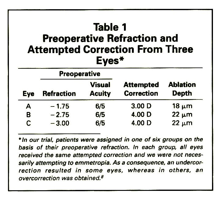 Table 1Preoperative Refraction and Attempted Correction From Three Eyes*
