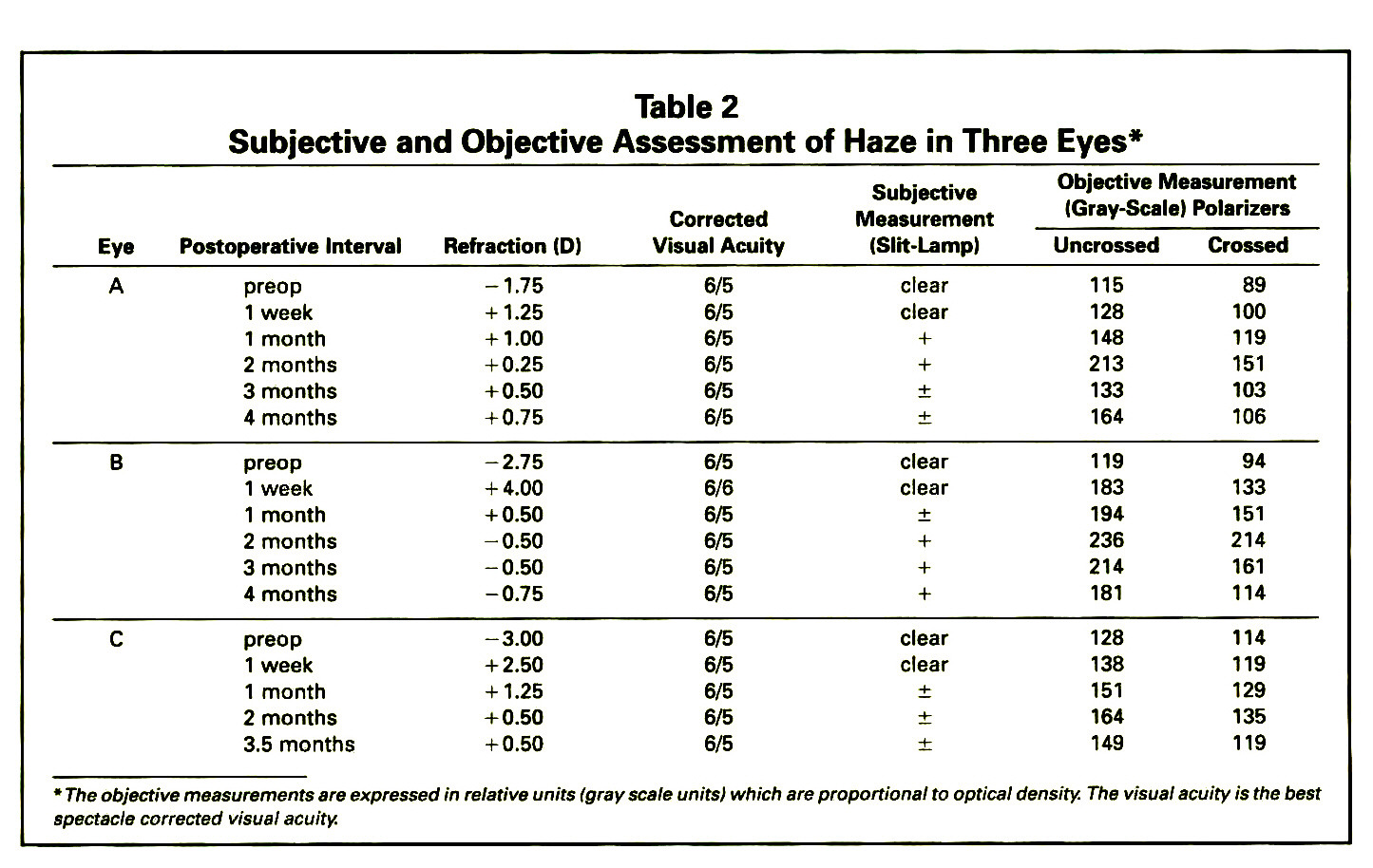 Table 2Subjective and Objective Assessment of Haze in Three Eyes*