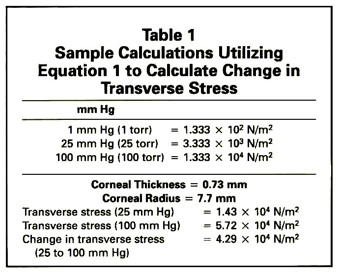 Table 1Sample Calculations Utilizing Equation 1 to Calculate Change in Transverse Stress