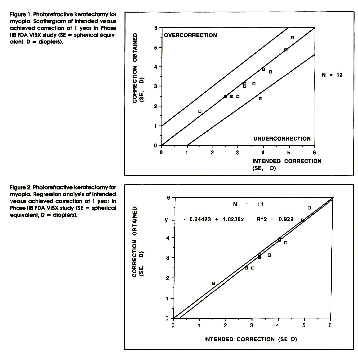 Figure 1: Photorefractive keratectomy for myopia. Scattergram of intended versus achieved correction at 1 year in Phase HB FDA VISX study (SE = spherical equivalent, D = diopters).Figure 2: Photorefractive keratectomy for myopia. Regression analysis of intended versus achieved correction at 1 year in Phase HB FDA VISX study (SE = spherical equivalent, D = diopters).