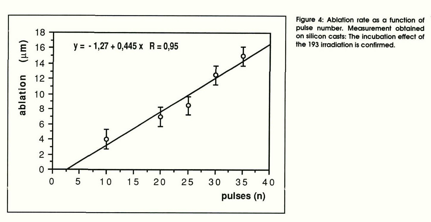 Figure 4: Ablation rate as a function of pulse number. Measurement obtained on silicon casts: The incubation effect of the 193 irradiation is confirmed.