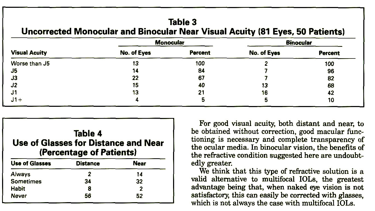 Table 3Uncorrected Monocular and Binocular Near Visual Acuity (81 Eyes, 50 Patients)Table 4Use of Glasses for Distance and Near (Percentage of Patients)
