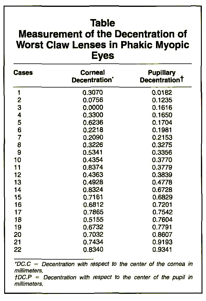 TableMeasurement of the Decentration of Worst Claw Lenses in Phakic Myopic Eyes