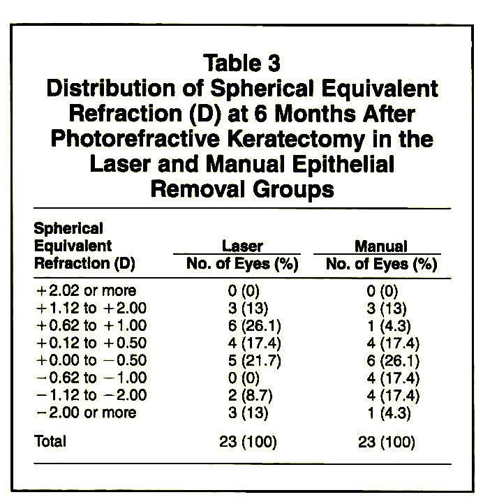 Table 3Distribution of Spherical Equivalent Refraction (D) at 6 Months After Photorefractive Keratectomy in the Laser and Manual Epithelial Removal Groups