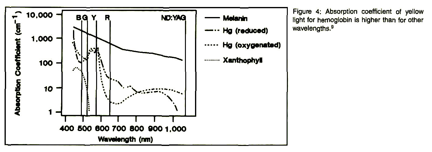 Figure 4: Absorption coefficient of yellow light for hemoglobin is higher than for other wavelengths.9