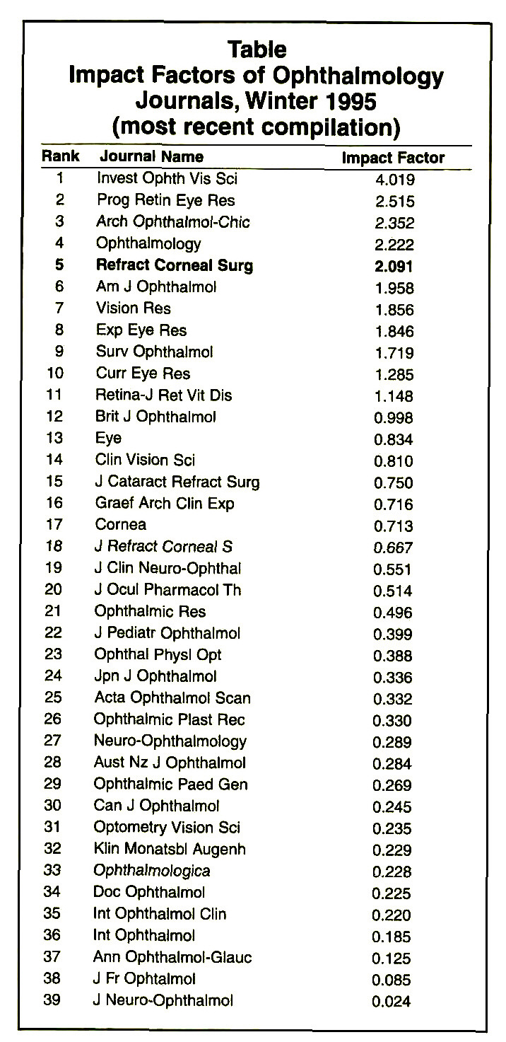 TableImpact Factors of Ophthalmology Journals, Winter 1995 (most recent compilation)