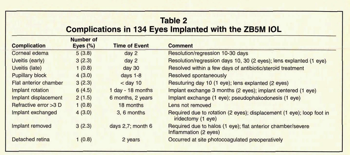 Table 2Complications in 134 Eyes Implanted with the ZB5M IOL