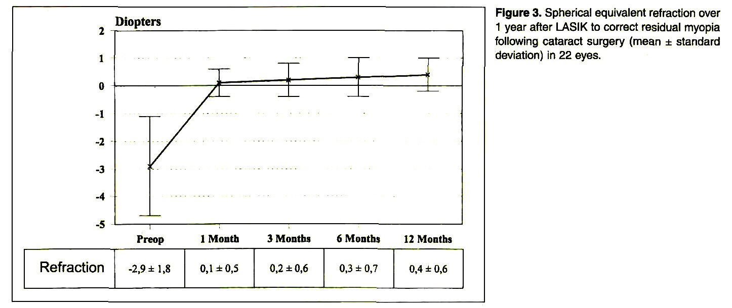 Figure 3. Spherical equivalent refraction over 1 year after LASIK to correct residual myopia following cataract surgery (mean ± standard deviation) in 22 eyes.
