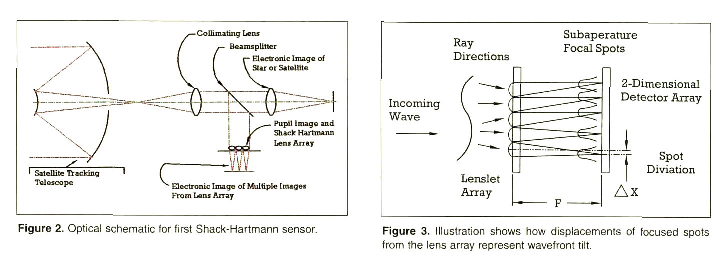 Figure 2. Optical schematic for first Shack-Hartmann sensor.Figure 3. Illustration shows how displacements of focused spots from the lens array represent wavefront tilt.