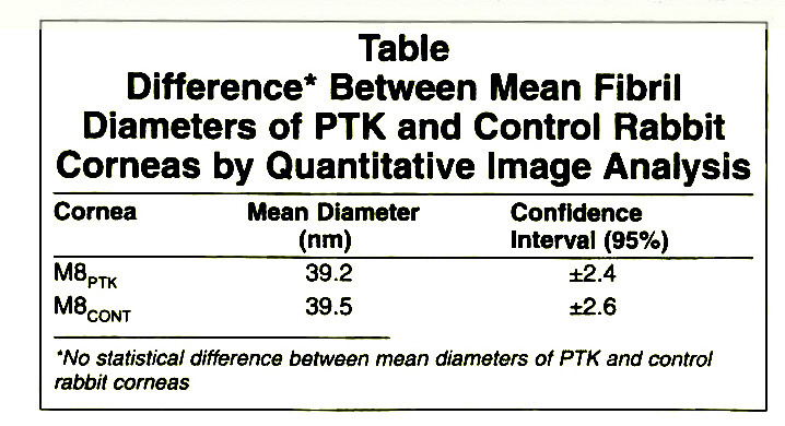 TableDifference* Between Mean Fibril Diameters of PTK and Control Rabbit Corneas by Quantitative Image Analysis