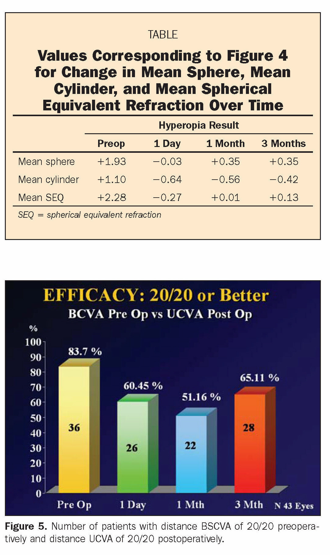 TABLEValues Corresponding to Figure 4 for Change in Mean Sphere, Mean Cylinder, and Mean Spherical Equivalent Refraction Over TimeFigure 5. Number of patients with distance BSCVA of 20/20 preoperatively and distance UCVA of 20/20 postoperatively.