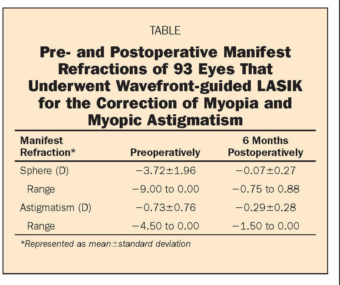 TABLEPre- and Postoperative Manifest Refractions of 93 Eyes That Underwent Wavefront-guided LASIK for the Correction of Myopia and Myopic Astigmatism